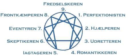 enneagrammet, enneagram, de 9 typer